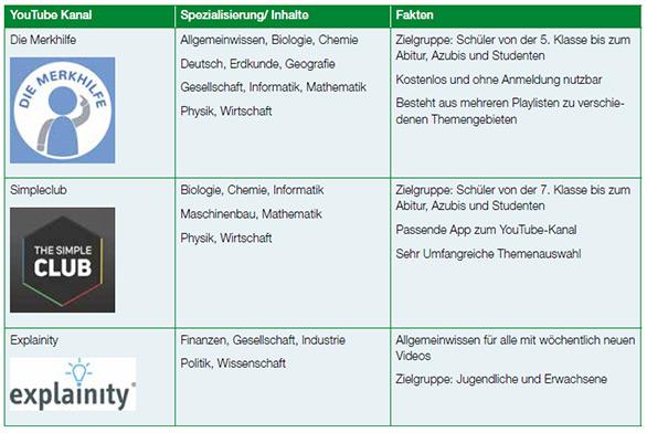 In der oben abgebildeten Tabelle: sind einige Beispiele für Lernvideo-Kanäle aufgelistet, mit denen Schüler und Azubis Gelerntes vertiefen oder neue Interessen wecken können: